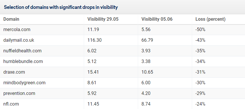 google june visibility